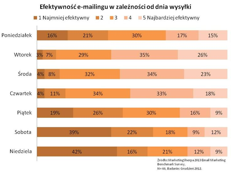 Efektywność mailingu w zależności od  dnia wysyłki