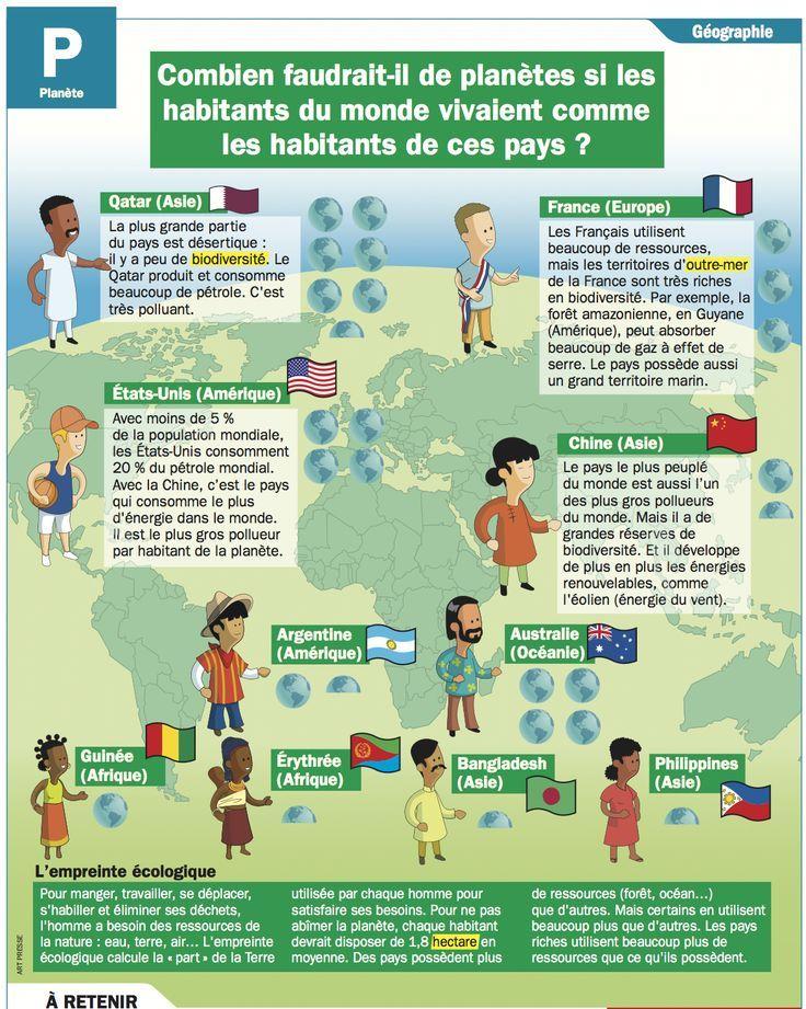 Science Infographic Combien Faudrait Il De Planetes Si Les Habitants Du Monde Vivaient Comme Les Habitants De Ces Pays Infographicnow Com Your Number On Educational Infographic French Language French Classroom