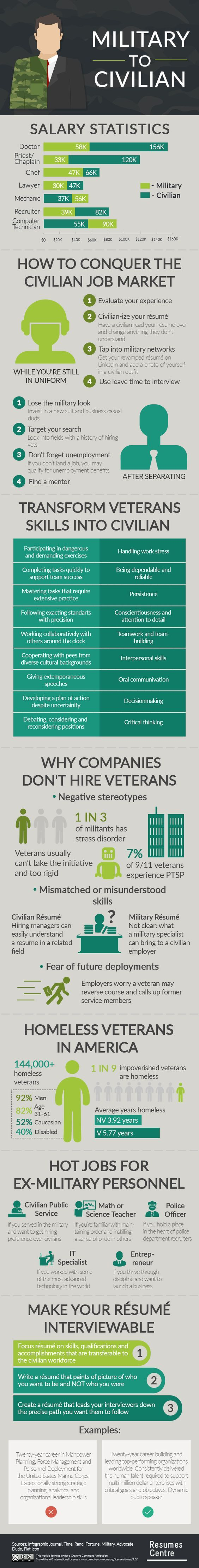 Infographic Converting your Military Resume for Civilian