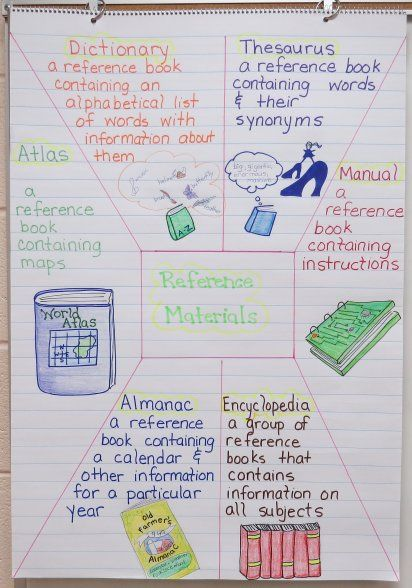 Language Arts Anchor Charts…Terrific….be sure to click on different charts to get even more great ideas!