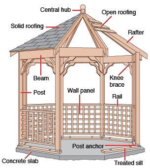 How to build a kit gazebo floor construction pergolas for Gazebo floor plans
