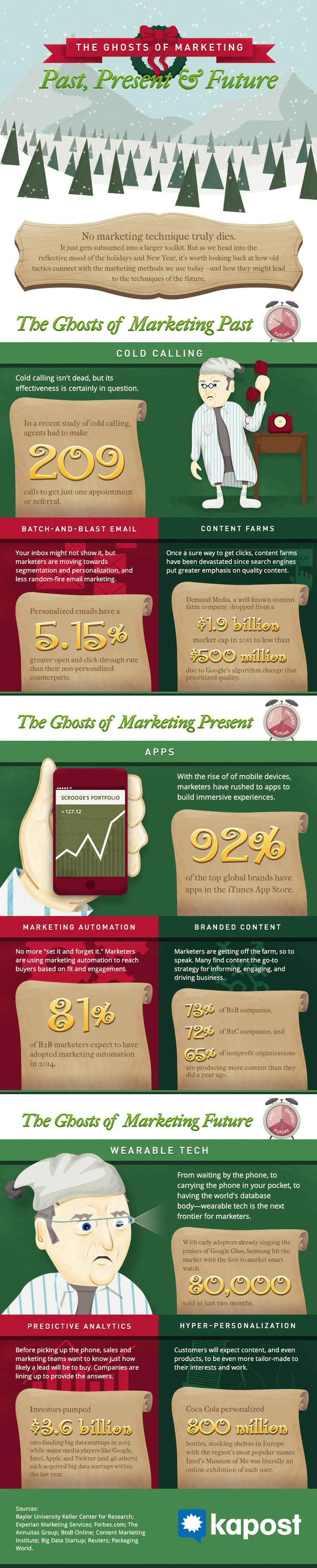 The goal of our infographic was to take a snapshot of the past, the present, and not-too-distant future of marketing. We hope you like it. And as our gift to marketers everywhere, we included the embed code below so you can share the infographic freely on your blog or site.  Happy Holidays! And very happy New Year, marketers!