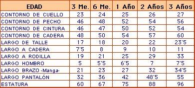ROSARITOS *COMODORO RIVADAVIA*: TABLA DE MEDIDAS POR EDADES
