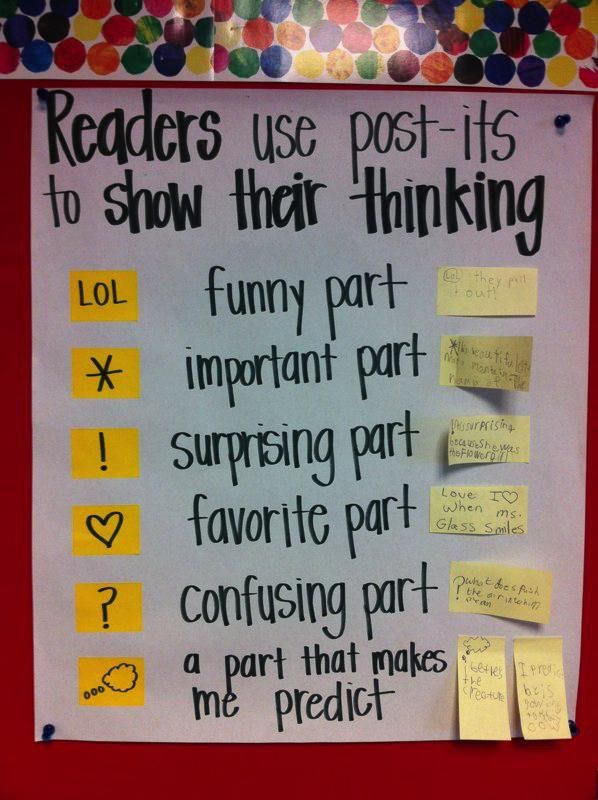 Great idea to teach students how to use post it notes while they are reading and to guide their responses.