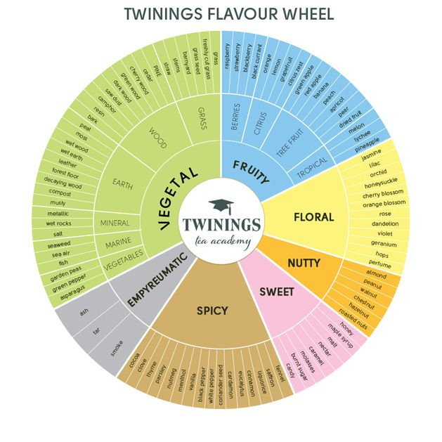 Twinings-tea-flavor-wheel
