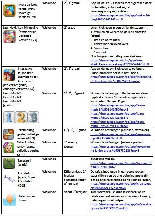 interessante apps voor het lager onderwijs (deel 4)