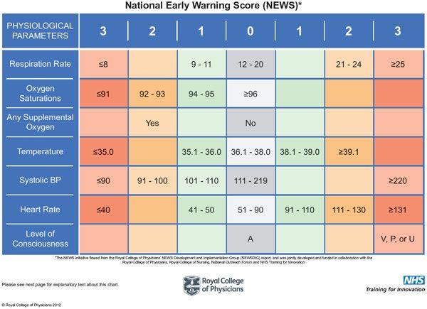 Early Warning Score Ser Du Ett Av Systemen Som