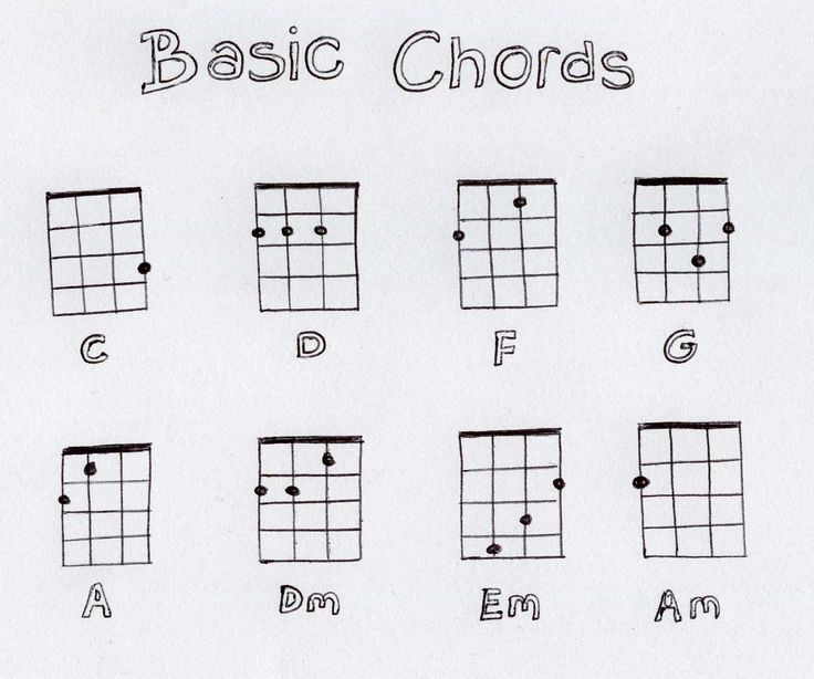 basic ukulele chords – more to come as we learn them.
