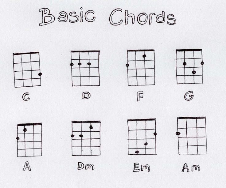 Több mint 1000 ötlet a következővel kapcsolatban White Blank Page - ukulele chord chart