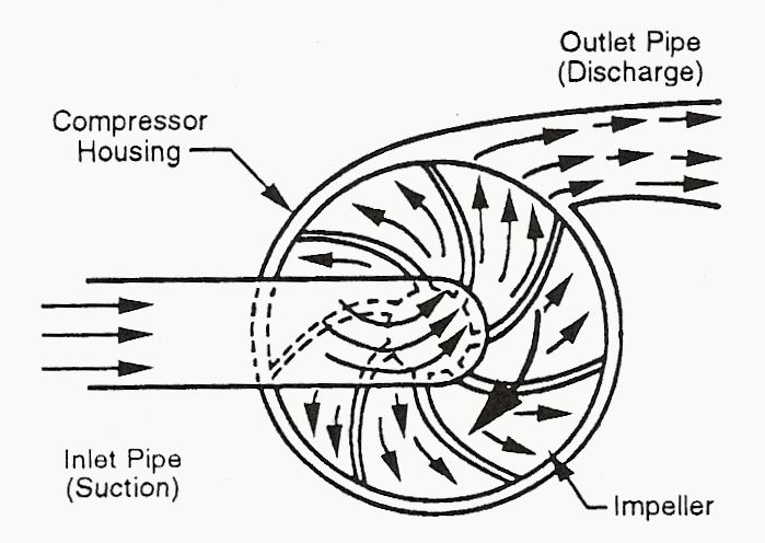 the 25  best ideas about centrifugal compressor on