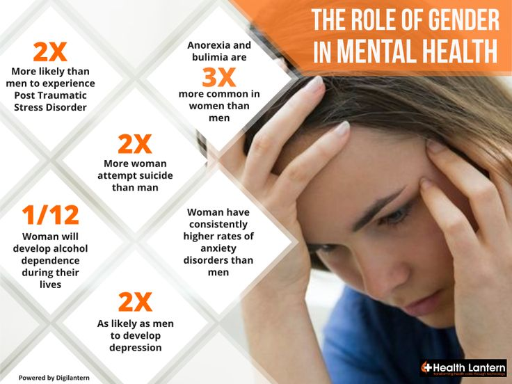 Did you know that women are more likely to suffer from some mental disorders than men? #FemaleHealth #RoleofGender #MentalDisorders