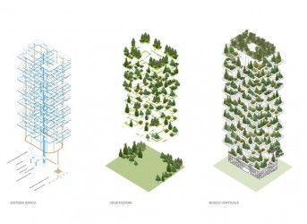 Bosco Verticale  ป่าแนวตั้งแห่งแรกในโลก