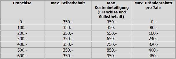 Kostenbeteiligung-maklerzentrum-basel1 in Krankenversicherung für Kinder - Maklerzentrum Basel gibt Rat