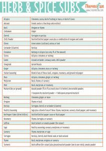 Sometimes we get half way through cooking and realise that the herb/spice we thought we had plenty of, is all of a sudden empty! Below is a printable guide of substitutes in case that ever should happen in your house. I have printed mine and have stuck it to the inside of my pantry door...