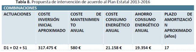 Ejemplo #rehabilitacion energética de un edificio plan estatal 2013 - 2016 en España. Análisis de medidas de mejora e inversión en el #edificio rehabilitado.