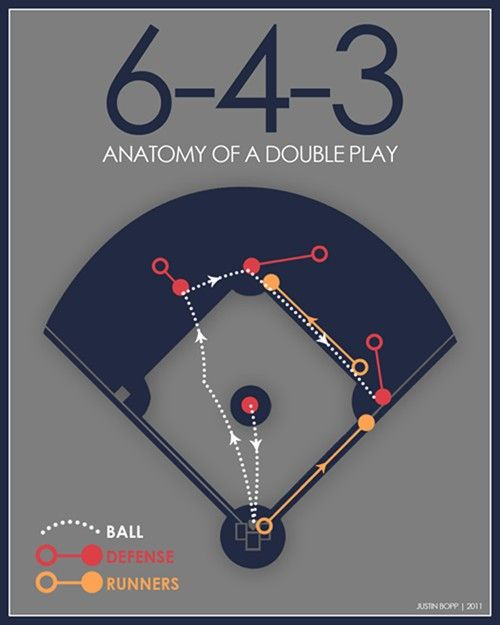 Baseball Print 6-4-3 Double Play 12x15 Infographic Baseball Poster in Grey, Navy, Red, Yellow. $30.00, via Etsy.