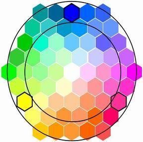 Synthèse additive  Quand toutes les couleurs faites de lumières sont mélangées ensemble, elle recompose le blanc...
