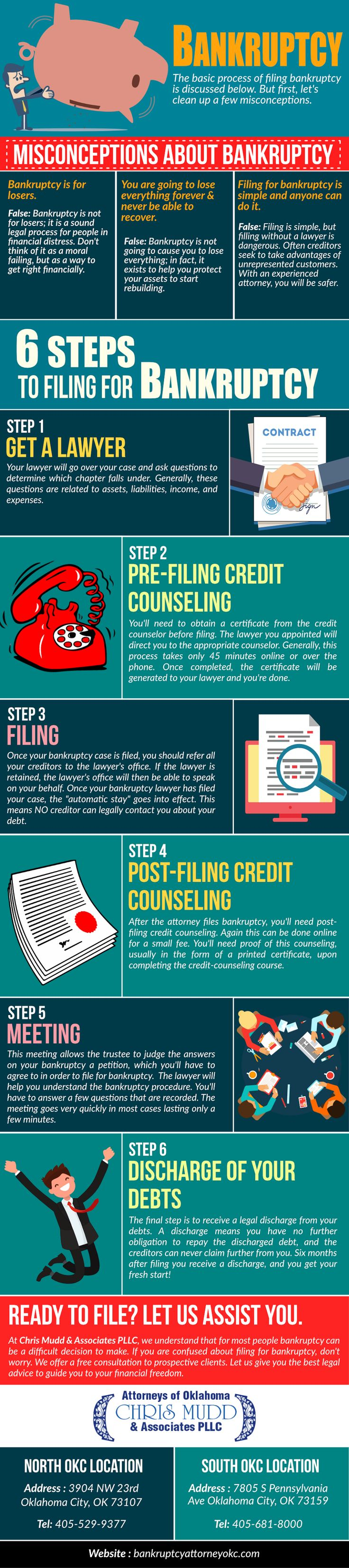 6 steps to filing for Bankruptcy #infographic http://bit.ly/2mvUxoF