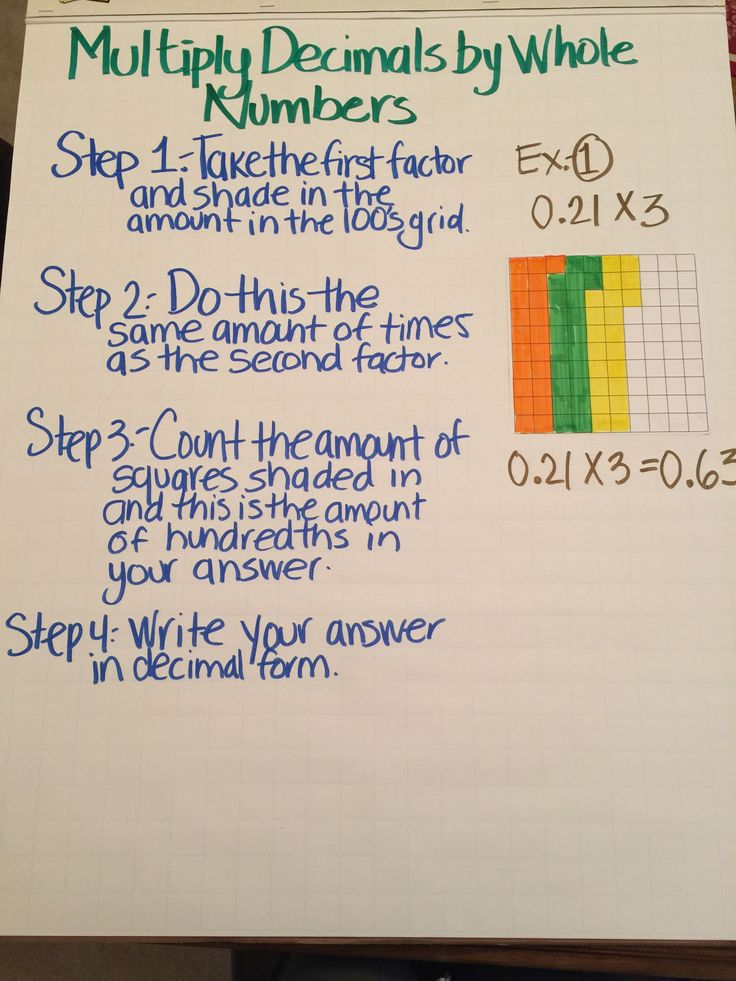 Multiply decimals by whole numbers anchor chart