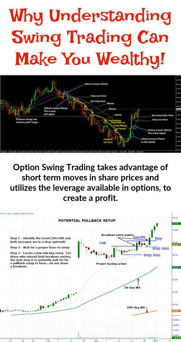 Option Swing Trading Delivers Several Advantages For The Novice