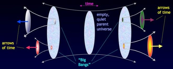 In this multiverse theory, you have a static universe in the middle. From that, smaller universes pop off and travel in different directions, or arrows of time. So does that mean that the universe at the center has no time?