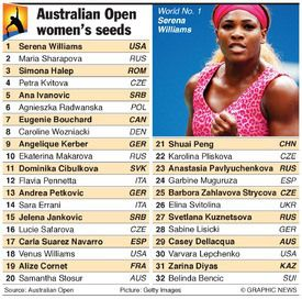 Week of Feb. 16, 2015, WTA's New Rankings: #World #1 Serena Williams In The Top Spot -  #228 Total Weeks! ---- 1. Rena, 2. Maria, 3. Petra, 4. Simona, 5. Caro, 6. Ana, 7. Genie, 8. Aga, 9. Kate, 10. Petko, ... 11. VEE, ..  20. Maddie, .. 29. Varvara, 32. Coco, .. 41. Sloane, .. 45. Ali, 46. Maddie B., .. 54. Christina, 56. Lauren, ...80. Shelby, .. 86. Nicole, .. 94. Taylor ... Complete Rankings--> http://www.wtatennis.com/SEWTATour-Archive/Archive/Notes&Netcords/2015/feb16.pdf