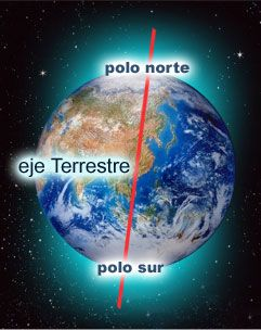 Círculos y puntos de la Tierra: paralelos, meridianos y polos.