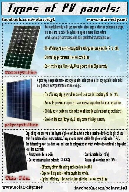 Here is two quick charts to help you understand Solar Energy easily.