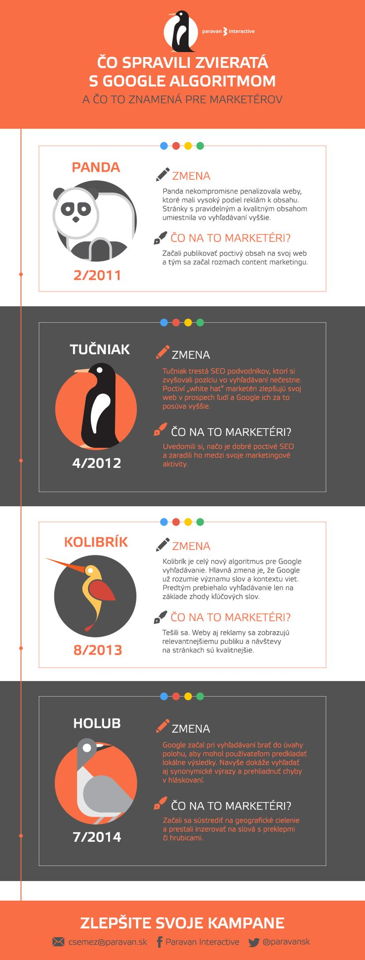 infografika algoritmy