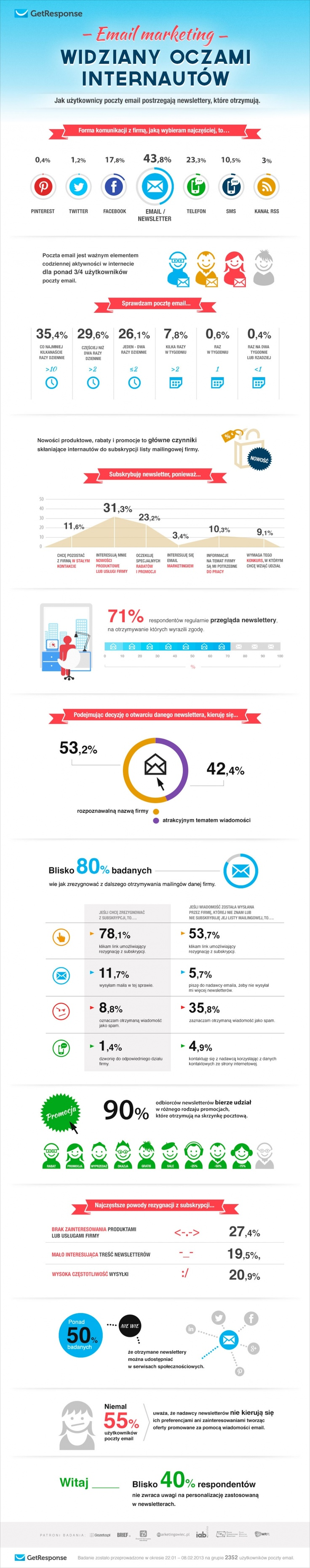 #Email #Marketing in Poland (PL)