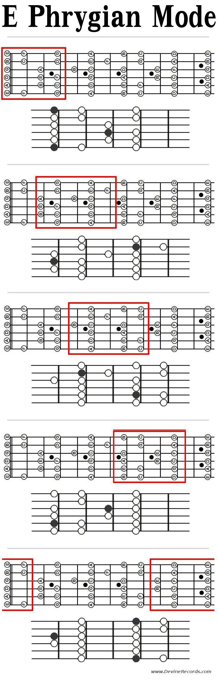 Guitar Phrygian Mode Patterns in E. Patterns with root notes and note names.
