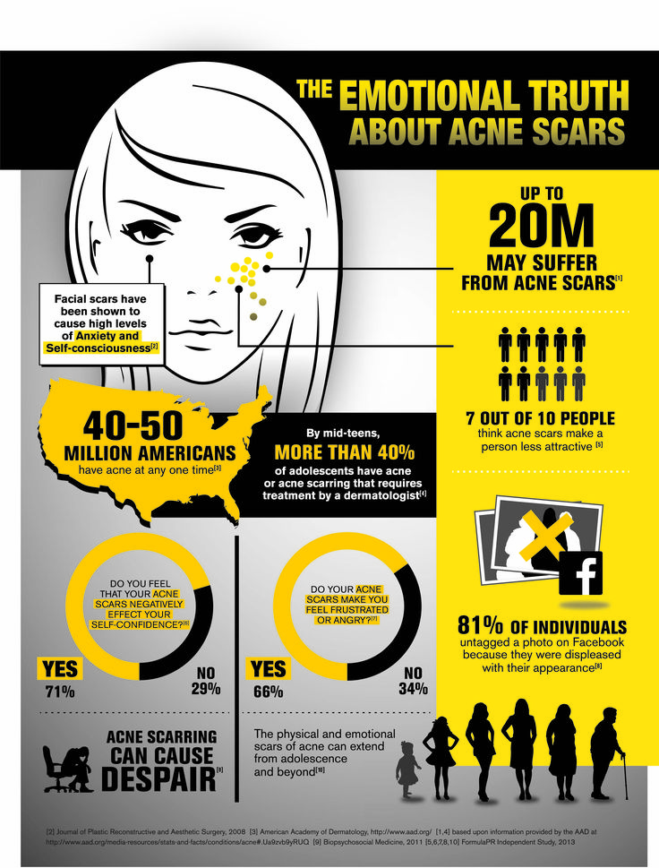how to know if you have a pimple scar