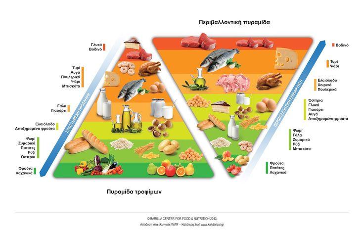 Ανθρώπινες πυραμίδες, νόστιμες και υγιεινές!