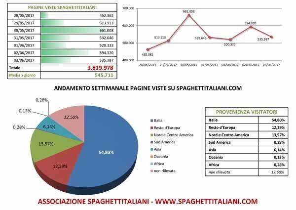 Andamento settimanale pagine viste su spaghettitaliani.com dal giorno 28/05/2017 al giorno 03/06/2017
