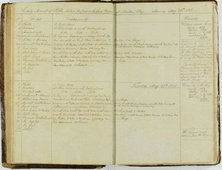 Register of a daily account of public labour performed by Crown Prisoners at Moreton Bay 26 May 1828 - 15 September 1828 Queensland State Archives Digital Image ID 24298