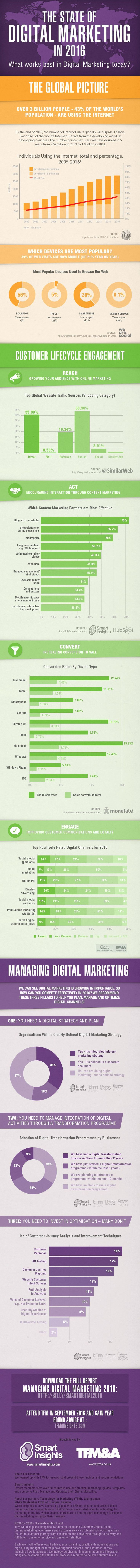 The State of Digital Marketing 2016 [Infographic]
