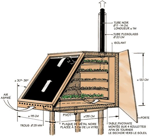 Séchoir alimentaire solaire http://www.onpeutlefaire.com/fichestechniques/ft-12-artisans.php