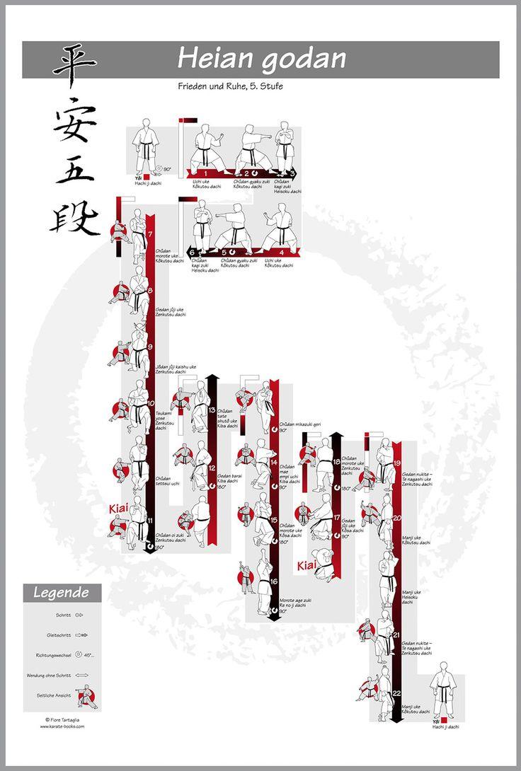 Poster Shotokan-Kata: heian godan – #shotokan #kata #heian #heiangodan