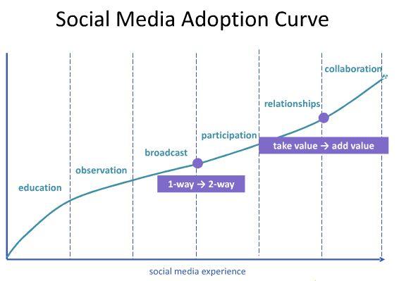 Social Media Model - Social Media Adoption Curve