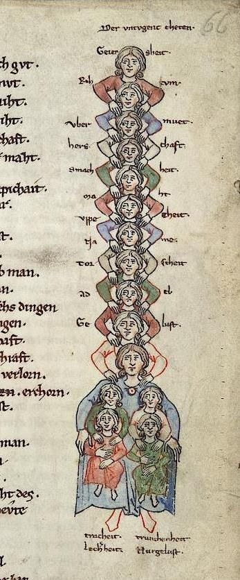 A Family of Acrobats (Heidelberg, Cod. Pal. germ. 389, 13th c.). Or, maybe an interesting way of doing a family tree.
