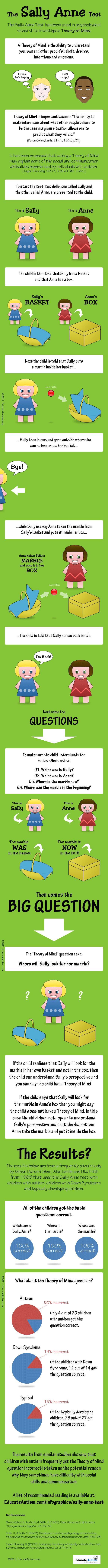 Sally Anne Test Theory of Mind Infographic