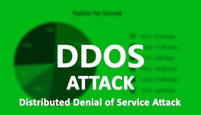 Check how Distributed Denial of Service (DDoS) Attacks disrupts the internet world and some major websites of the world including Twitter, BBC News and many more #DDoS #DistributedDenialofService #DDoSAttack #Internet #BBC #twitter