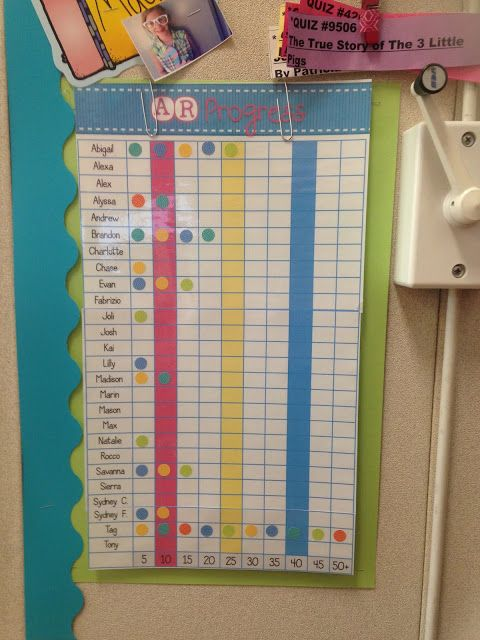 Motivating Kids with Accelerated Reader. Track student progress with this colorful, editable chart!