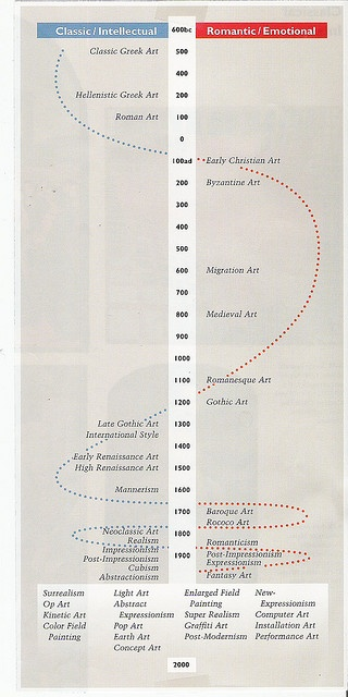 Great art history timeline that shows how throughout time, art movements shifted back and forth from classical / intellectual based to Romanticism / Emotional based