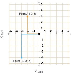 how to find area of a rectangle with coordinates