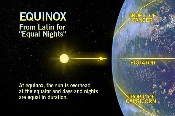 Autumnal Equinox; Astronomical Event; September 22; On this day the sun crosses the equator, and day and night are everywhere of equal length. There is another equinox in the spring.