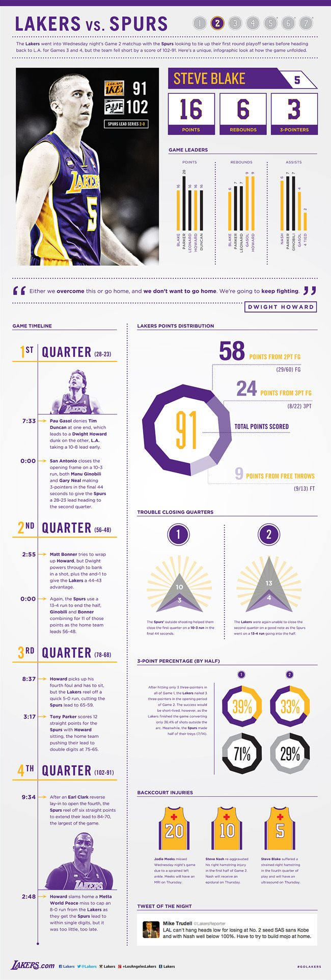 Lakers-Spurs Game 2 Infographic | THE OFFICIAL SITE OF THE LOS ANGELES LAKERS