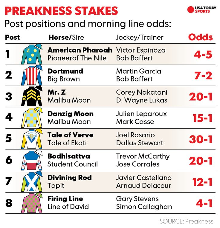 May 16, 2015 - Preakness Stakes, Post posititions and morning line, held today at Pimlico Race Course, Baltimore, Maryland USA. Games starts 4:30pm EST, Coverage on NBC Television Network at 2:30pm-7:30pm EST.