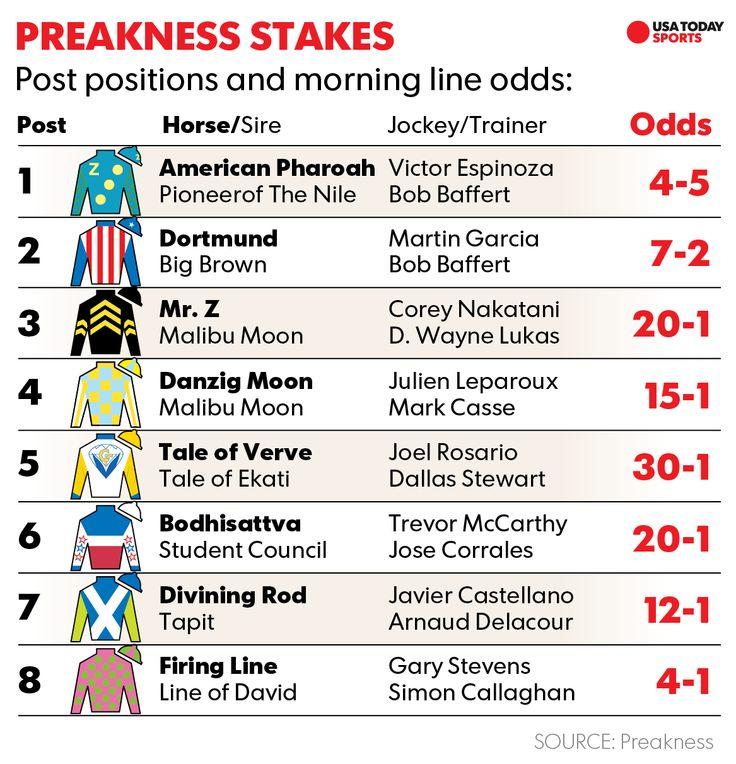 Preakness 2015: Race time, TV schedule