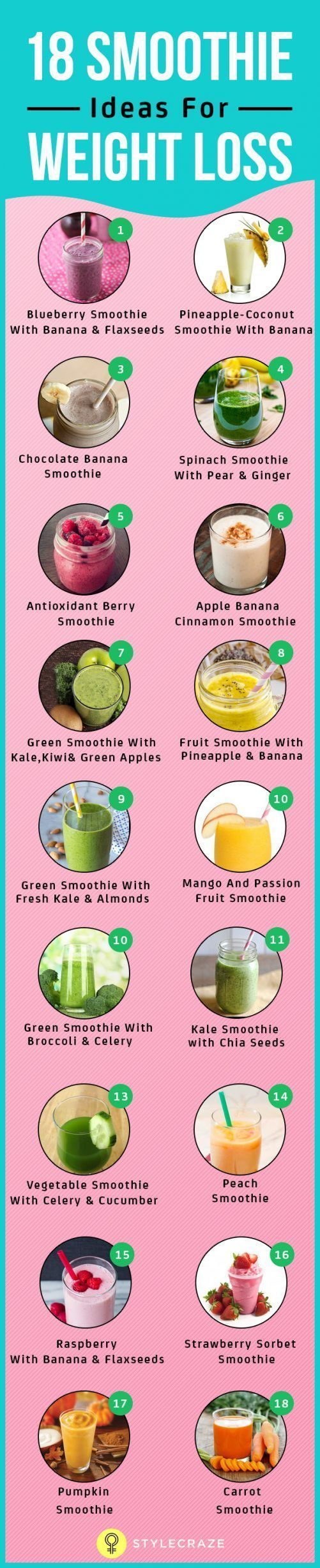 Smoothies and shakes can be used to help you pre-workout, post-workout, and to meet some achievements like muscle gain in the gym. They can also help you with weight loss and here are 18 ideas to get started.